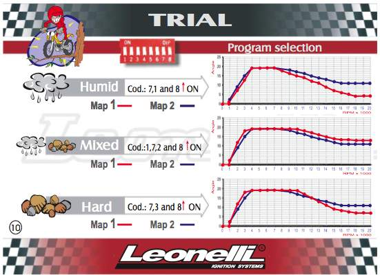 Ignition Map Switch Sherco Trials Centralrhtrialscentral: Sherco Trials Wiring Diagram At Elf-jo.com